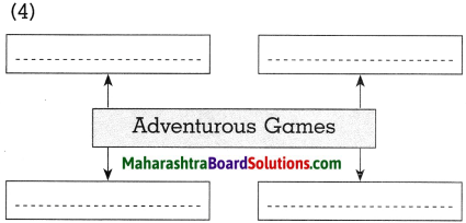 Maharashtra Board Class 10 History Solutions Chapter 7 Sports and History 7