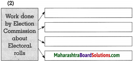 Maharashtra Board Class 10 Political Science Solutions Chapter 2 The Electoral Process 3