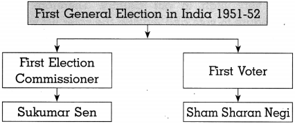 Maharashtra Board Class 10 Political Science Solutions Chapter 2 The Electoral Process 8