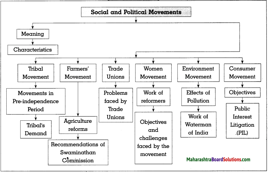 Maharashtra Board Class 10 Political Science Solutions Chapter 4 Social and Political Movements 1
