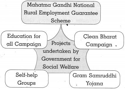 Maharashtra Board Class 10 Political Science Solutions Chapter 5 Challenges faced by Indian Democracy 6