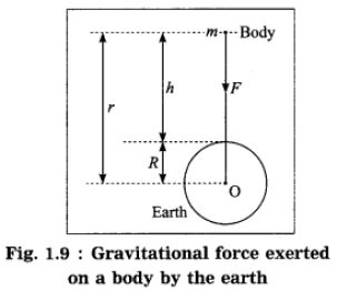 Maharashtra Board Class 10 Science Solutions Part 1 Chapter 1 Gravitation 34