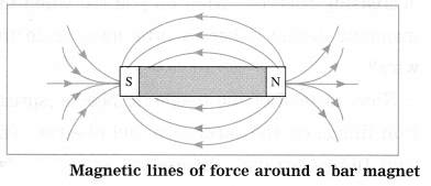 Maharashtra Board Class 10 Science Solutions Part 1 Chapter 4 Effects of Electric Current 5
