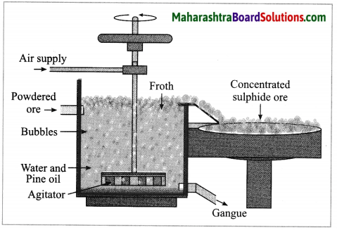 Maharashtra Board Class 10 Science Solutions Part 1 Chapter 8 Metallurgy 3