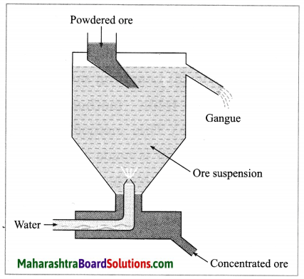 Maharashtra Board Class 10 Science Solutions Part 1 Chapter 8 Metallurgy 32