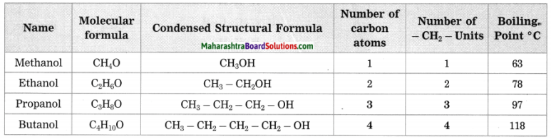 Maharashtra Board Class 10 Science Solutions Part 1 Chapter 9 Carbon Compounds 64