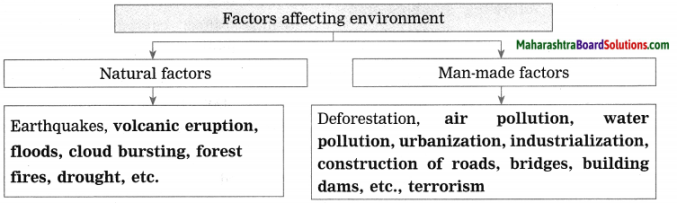Maharashtra Board Class 10 Science Solutions Part 2 Chapter 4 Environmental management 7