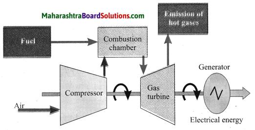 Maharashtra Board Class 10 Science Solutions Part 2 Chapter 5 Towards Green Energy 21