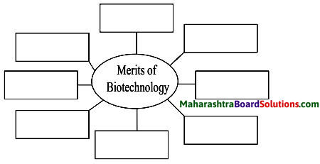 Maharashtra Board Class 10 Science Solutions Part 2 Chapter 8 Cell Biology and Biotechnology 1