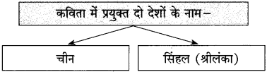 Maharashtra Board Class 10 Hindi Solutions Chapter 1 भारत महिमा 5