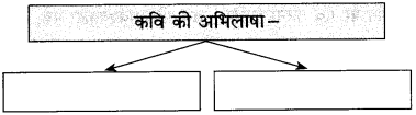 Maharashtra Board Class 10 Hindi Solutions Chapter 1 भारत महिमा 9