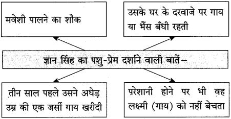 Maharashtra Board Class 10 Hindi Solutions Chapter 2 लक्ष्मी 21
