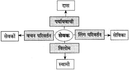 Maharashtra Board Class 10 Hindi Solutions Chapter 2 लक्ष्मी 26