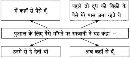 Maharashtra Board Class 10 Hindi Solutions Chapter 2 लक्ष्मी 29