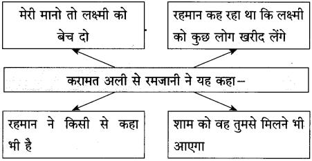 Maharashtra Board Class 10 Hindi Solutions Chapter 2 लक्ष्मी 34