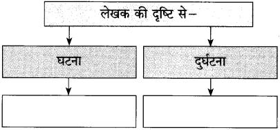 Maharashtra Board Class 10 Hindi Solutions Chapter 3 वाह रे! हमदर्द 11
