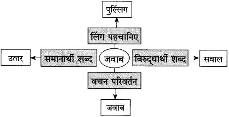 Maharashtra Board Class 10 Hindi Solutions Chapter 3 वाह रे! हमदर्द 15