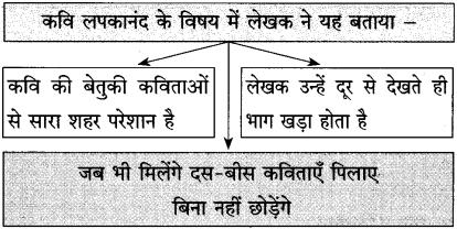 Maharashtra Board Class 10 Hindi Solutions Chapter 3 वाह रे! हमदर्द 31