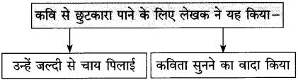 Maharashtra Board Class 10 Hindi Solutions Chapter 3 वाह रे! हमदर्द 35