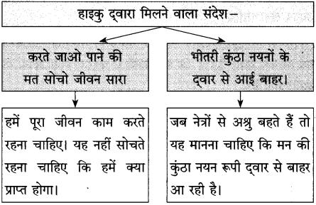 Maharashtra Board Class 10 Hindi Solutions Chapter 4 मन 5