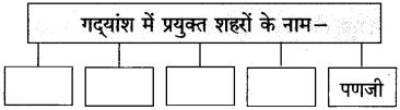 Maharashtra Board Class 10 Hindi Solutions Chapter 5 गोवा जैसा मैंने देखा 3