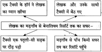 Maharashtra Board Class 10 Hindi Solutions Chapter 5 गोवा जैसा मैंने देखा 2