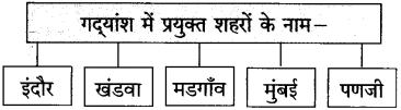 Maharashtra Board Class 10 Hindi Solutions Chapter 5 गोवा जैसा मैंने देखा 4