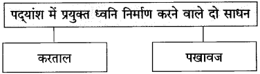 Maharashtra Board Class 10 Hindi Solutions Chapter 6 गिरिधर नागर 15