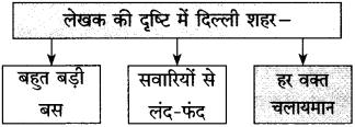 Maharashtra Board Class 10 Hindi Solutions Chapter 7 खुला आकाश 35