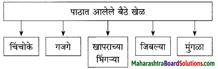 Maharashtra Board Class 10 Marathi Solutions Chapter 3 आजी कुटुंबाचं आगळ 12