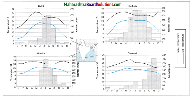 Maharashtra Board Class 10 Geography Solutions Chapter 4 Climate 15