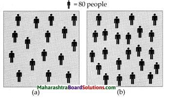 Maharashtra Board Class 10 Geography Solutions Chapter 6 Population 4