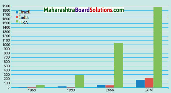 Maharashtra Board Class 10 Geography Solutions Chapter 8 Economy and Occupations 12
