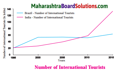 Maharashtra Board Class 10 Geography Solutions Chapter 9 Tourism, Transport and Communication 6