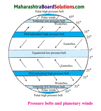 Maharashtra Board Class 7 Geography Solutions Chapter 4 Air Pressure 4