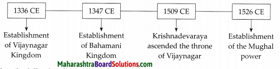 Maharashtra Board Class 7 History Solutions Chapter 2 India before the Times of Shivaji Maharaj 2