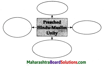 Maharashtra Board Class 7 History Solutions Chapter 3 Religious Synthesis 2