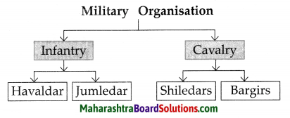Maharashtra Board Class 7 History Solutions Chapter 7 The Administration of the Swaraj 2