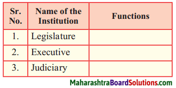 Maharashtra Board Class 8 Civics Solutions Chapter 1 Introduction to the Parliamentary System 1