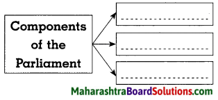 Maharashtra Board Class 8 Civics Solutions Chapter 1 Introduction to the Parliamentary System 2