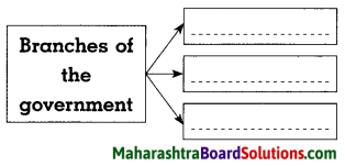 Maharashtra Board Class 8 Civics Solutions Chapter 1 Introduction to the Parliamentary System 6
