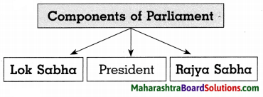 Maharashtra Board Class 8 Civics Solutions Chapter 2 The Indian Parliament 2