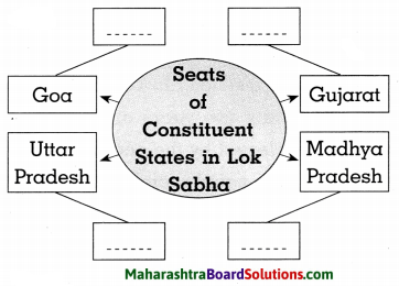 Maharashtra Board Class 8 Civics Solutions Chapter 2 The Indian Parliament 5