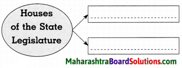 Maharashtra Board Class 8 Civics Solutions Chapter 5 The State Government 4