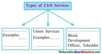 Maharashtra Board Class 8 Civics Solutions Chapter 6 Bureaucracy 1