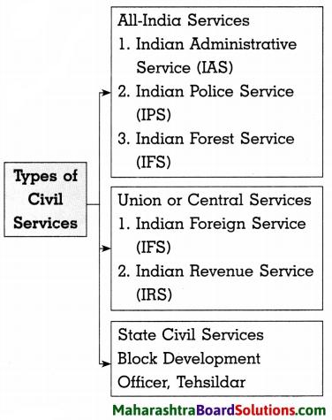 Maharashtra Board Class 8 Civics Solutions Chapter 6 Bureaucracy 2