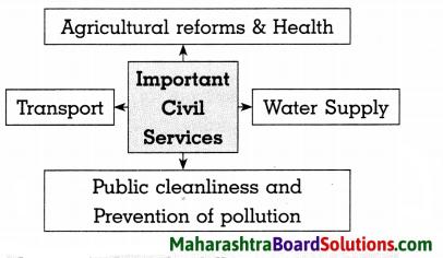 Maharashtra Board Class 8 Civics Solutions Chapter 6 Bureaucracy 6