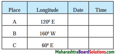 Maharashtra Board Class 8 Geography Solutions Chapter 1 Local Time and Standard Time 1