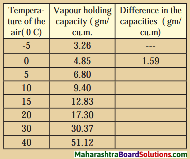 Maharashtra Board Class 8 Geography Solutions Chapter 3 Humidity and Clouds 11