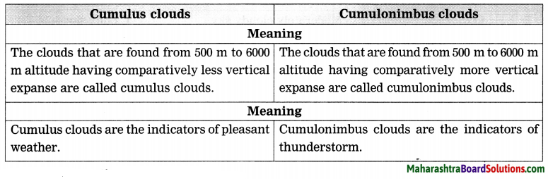 Maharashtra Board Class 8 Geography Solutions Chapter 3 Humidity and Clouds 3